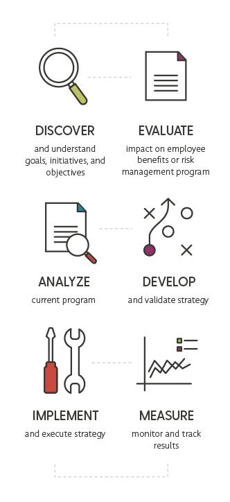MJ Insurance process graphic.