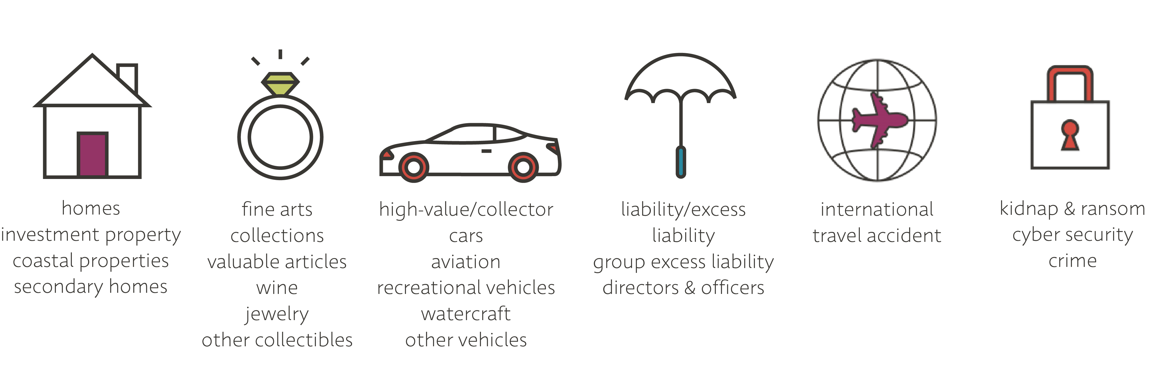 Insurance coverage graphics.